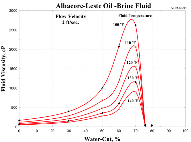 File:Emulsion Viscosity.png
