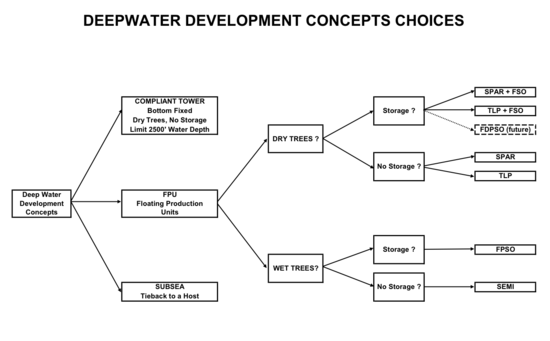 Alternatives for Deepwater.png